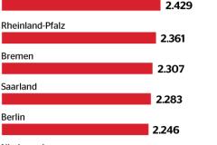 Zarobki kierowców ciężarówek w Niemczech wg. landów